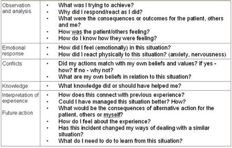 reflective practice guidance reflective practice