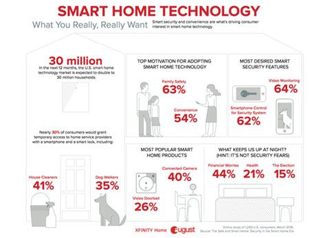 million  households projected  add smart home