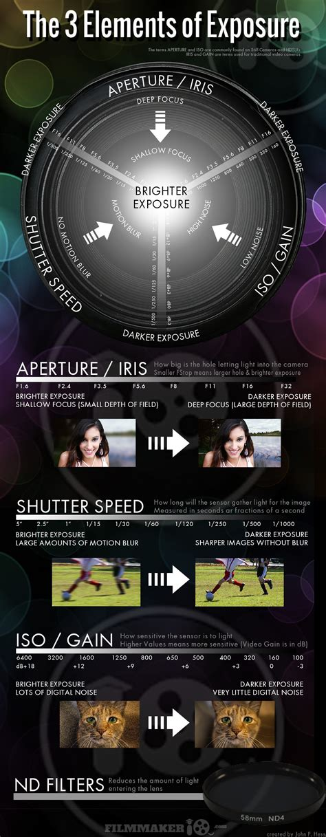 Cheat Sheet 3 Elements Of Exposure  Digital Photography