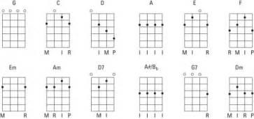 Li Guitare Le En Kit by Qu Est Ce Qu Une Tablature De Guitare Superprof