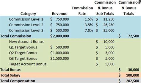 design  sales compensation plan vistage
