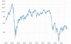 Wti Price Chart Oil Down 15 Year To Date What 39 S In Store For The Rest Of