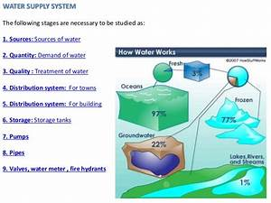 Water supply systems in Architecture By Minal Palve