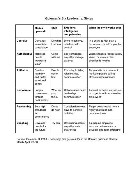 leadership styles goleman  leadership styles leadership