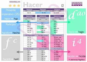 French Verb Conjugation Chart Spanish Verb Charts Roger Keays
