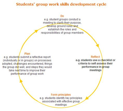 develop students group work skills unsw teaching staff gateway