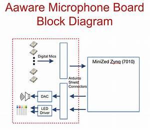 Aaware Far Field Voice Development Kit