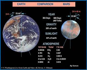 Fact and information about Mars Planet ~ UNIVERSE