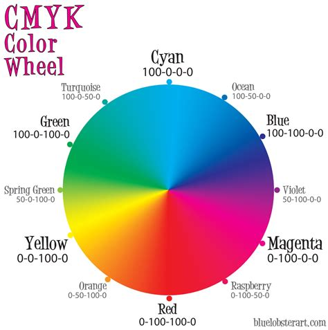 cmyk colors the cmyk color wheel s brain