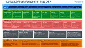 Cocoa Layered Architecture For Mac Osx  U2013 Knowledge Stack