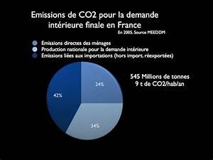 émissions De Co2 En France : effets de terre emissions fran aises de gaz effet de serre le poids lourd des importations ~ Medecine-chirurgie-esthetiques.com Avis de Voitures