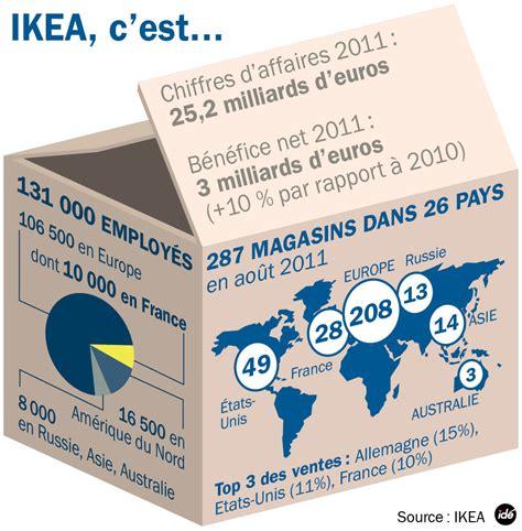 Dreibein Le Ikea by Ikea Veut Faire Quot Toute La Lumi 232 Re Quot Sur Les Accusations De