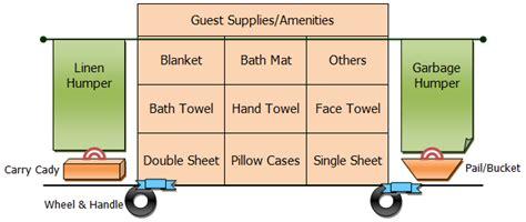 Bathtub Supplies by Pembelajaran Mkut Komp Keahlian Akomodasi Perhotelan Smk