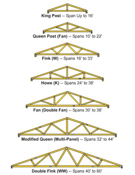 types of roof trusses truss spans and sizes types of roof trusses truss spans and sizes types of wood