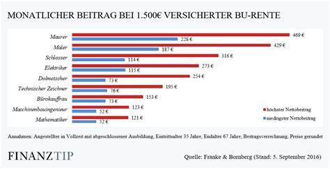 Vorsorge Versicherungen Fuer Studenten Und Azubis by Berufsunf 228 Higkeitsversicherung Bu Leistungen Und