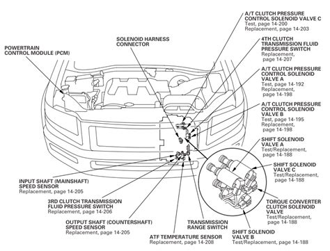 gear transmission fluid pressure switch page