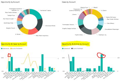 connect to power bi templates d365 microsoft dynamics 365 without code analytics using power