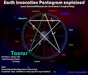 Elements Invocation Pentagrams In Wicca Explained With Detailed Astrology Graphics   U2013 Mani