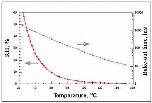 Temperature Dependence Of The Relative Humidity In A Nonhermetic