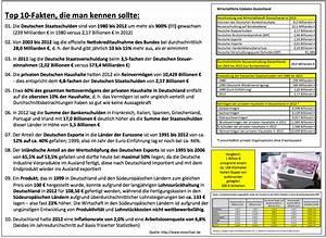 Einkommensteuertarif Berechnen : wesentliche ursachen der finanzkrise klick auf bild ~ Themetempest.com Abrechnung