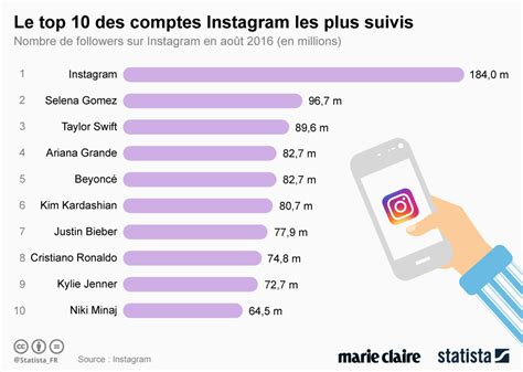 Graphique Le Top 10 Des Comptes Instagram Les Plus Suivis