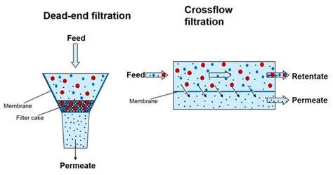 membrane filtration technology
