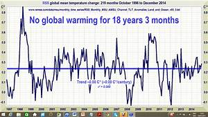 The Great Pause lengthens again: Global temperature update ...