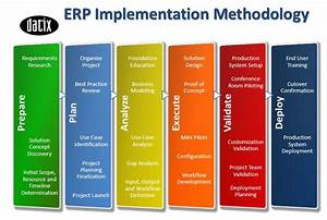 image gallery implementation methodology With implementation methodology template