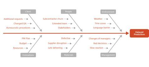 diagrammatic tools  efficient project management