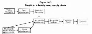 Supply Chain  Meaning  Example And Benefits  With Diagram