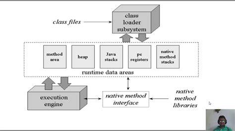 Jvm ( Java Virtual Machine) Architecture Simple