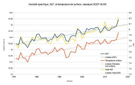 taux d humidité chambre taux d humidite maison 28 images trouver le taux d