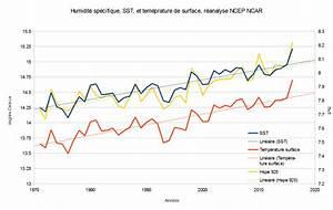 Quel Taux D Humidité Dans Une Maison : taux d humidit maison hiver ventana blog ~ Dode.kayakingforconservation.com Idées de Décoration