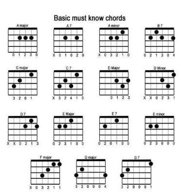 Some songs are very easy to learn, like really simple! easiest way to learn guitar - Guitar Control
