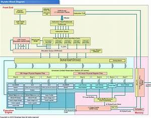 New Zen Microarchitecture Details