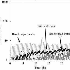 Membrane Resistance Distribution With Simulated Solutions