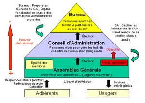 Association Loi 1901 Modification Bureau by Via28 Loi De 1901 Et Fonctionnement Statutaire