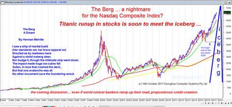 The Berg ... a nightmare for the Nasdaq Composite Index?
