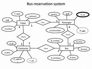 Er Diagram Airline Reservation System