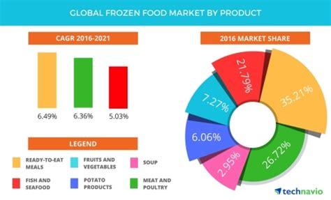 Global Frozen Food Market - Opportunity Analysis, Market