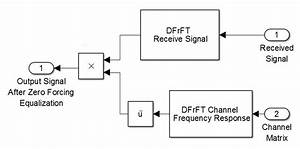 Simulink Model Of Receiver With Zero