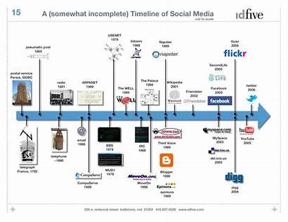 Internet History Timeline Evolution Web Social Example