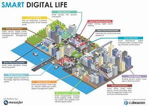 Cubeacon Mesosfer Smart Digital Life Architecture
