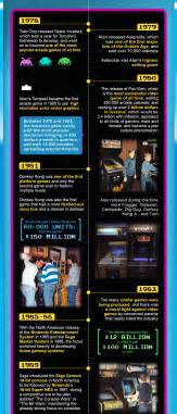 History Of Arcade Games The First Pinball Machine And More
