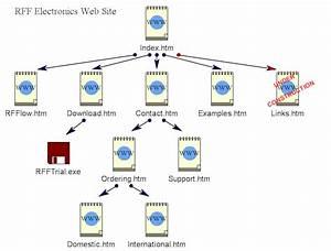 Web Site Diagram