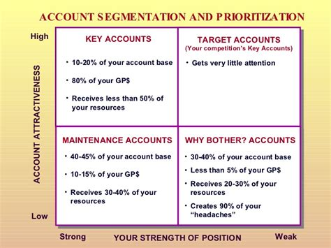 target account selling template strategic planning powerpoint presentation