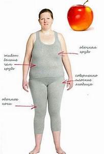 Фигура груша как быстро похудеть