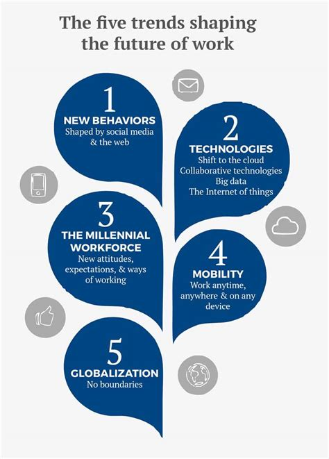10 Ways Work Cactus Trend by The Five Trends Shaping The Future Of Work Corporate