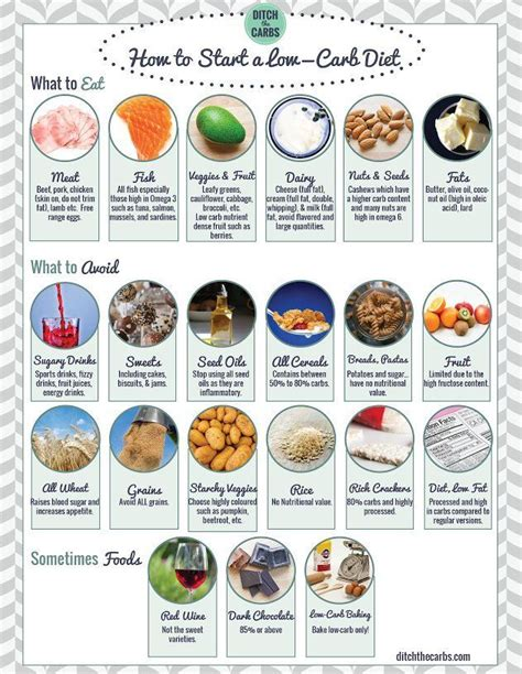 carb shopping list  pantry guidelines  carb