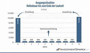 Zinsen Pro Jahr Berechnen : anleihen und zinsen zusammenhang von kurs und marktzins ~ Themetempest.com Abrechnung